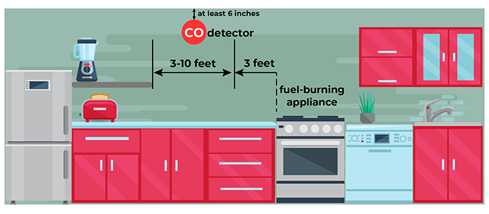 Where to put a CO detector