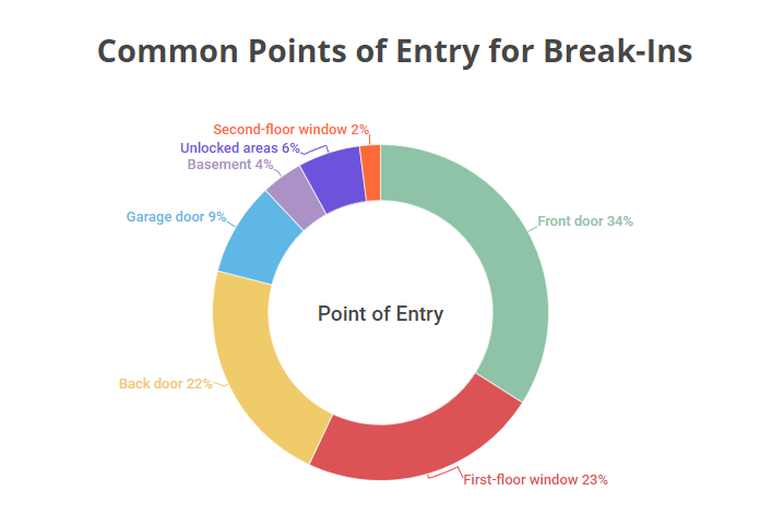 Common points of entry for break-ins