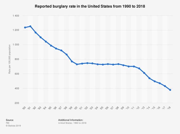 Burglary rate trend