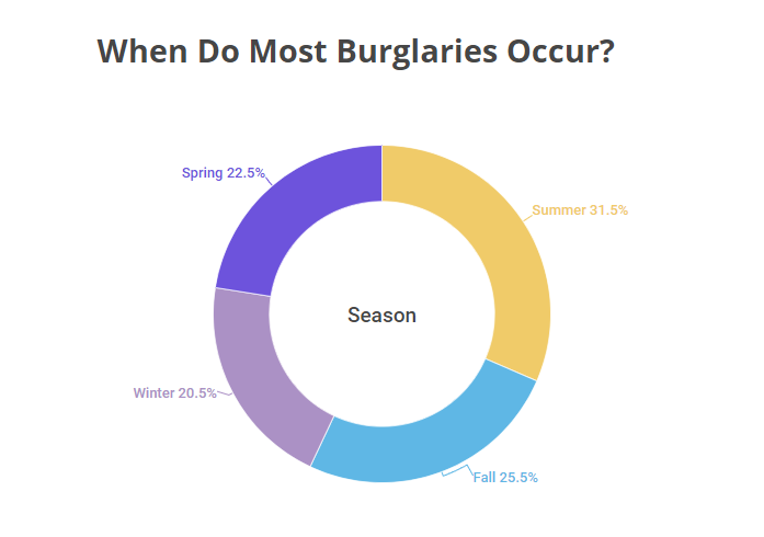 In which season do most burglaries occur