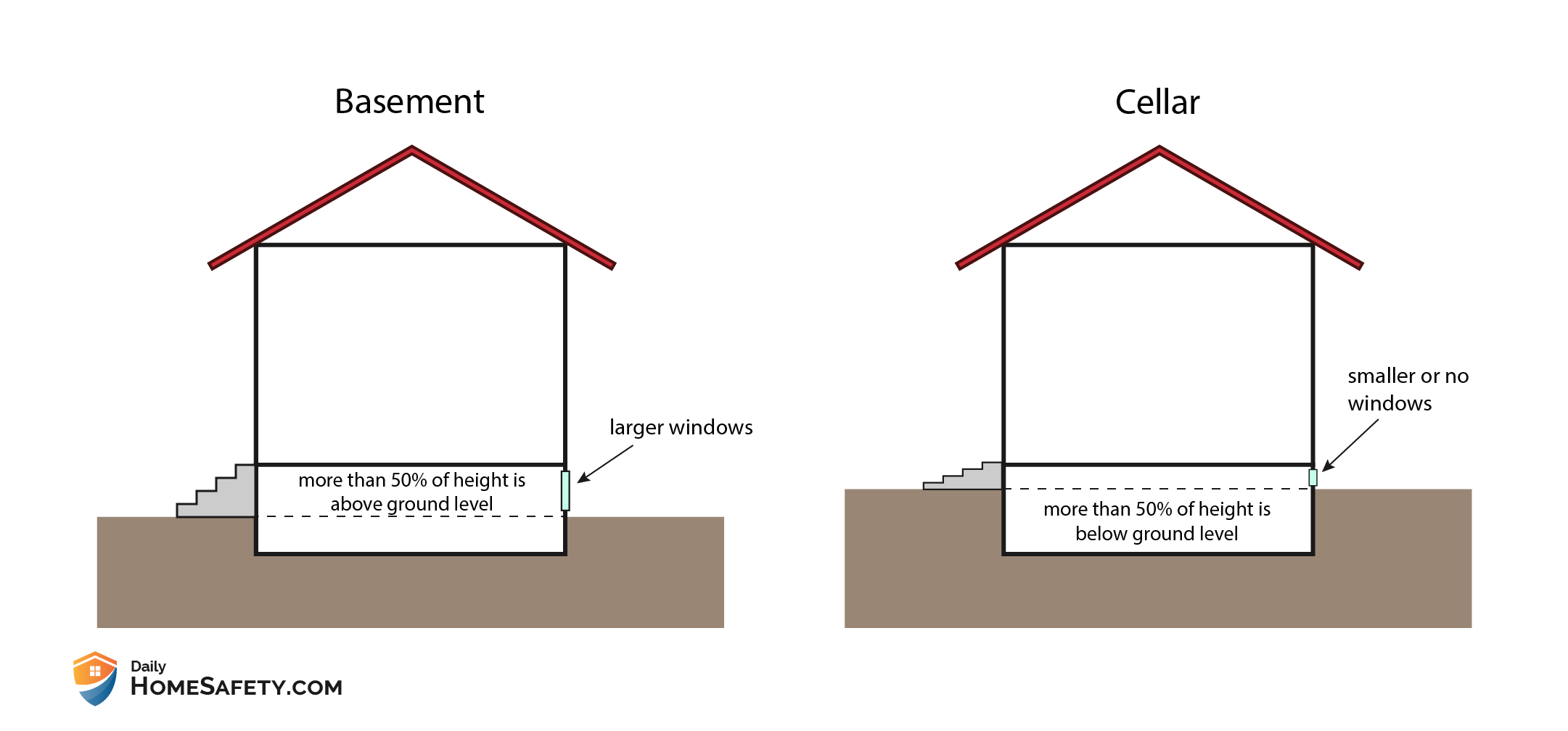 Differences between cellar and basement